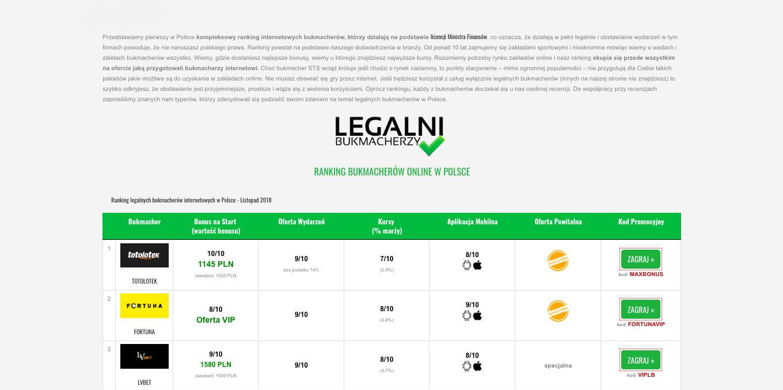Ranking legalnych bukmacherów online