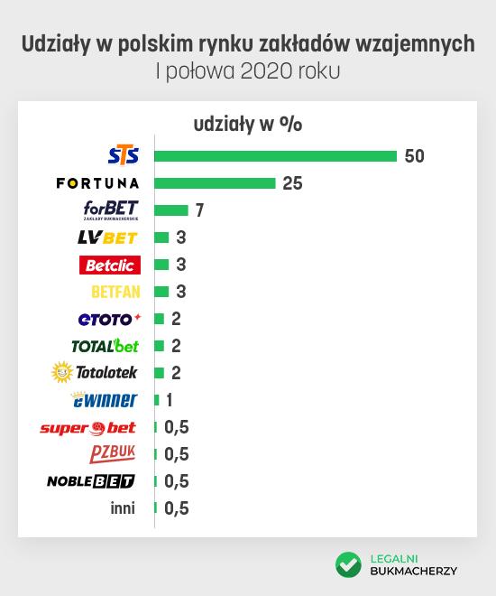 Udziały w polskim rynku zakładów wzajemnych