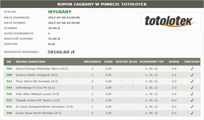 Wygrana 50 166,60 złotych u bukmachera totolotek