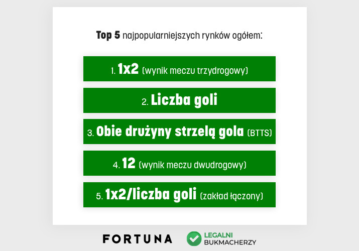 Najpopularniejsze rynki - Fortuna