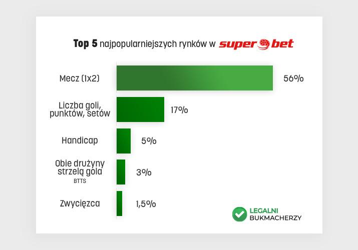 Superbet rynki