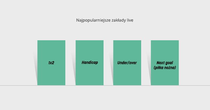 najpopularniejsze rynki zakladow live