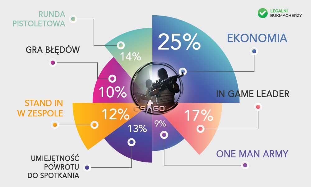 CS : GO - czynniki wpływające na grę