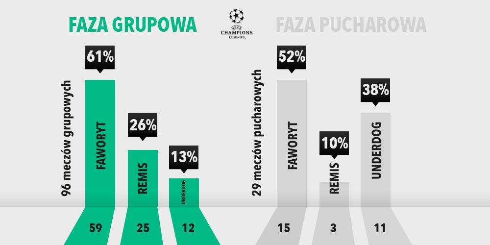 Statystyki Ligi Mistrzów