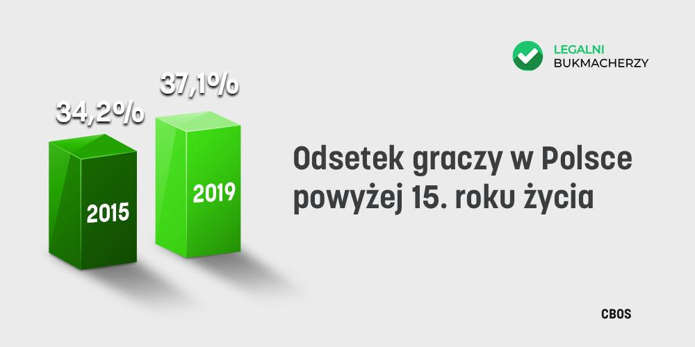 Badania o hazardzie w Polsce