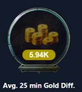 LoL złoto