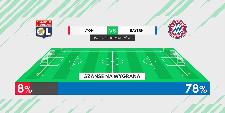 Lyon - Bayern