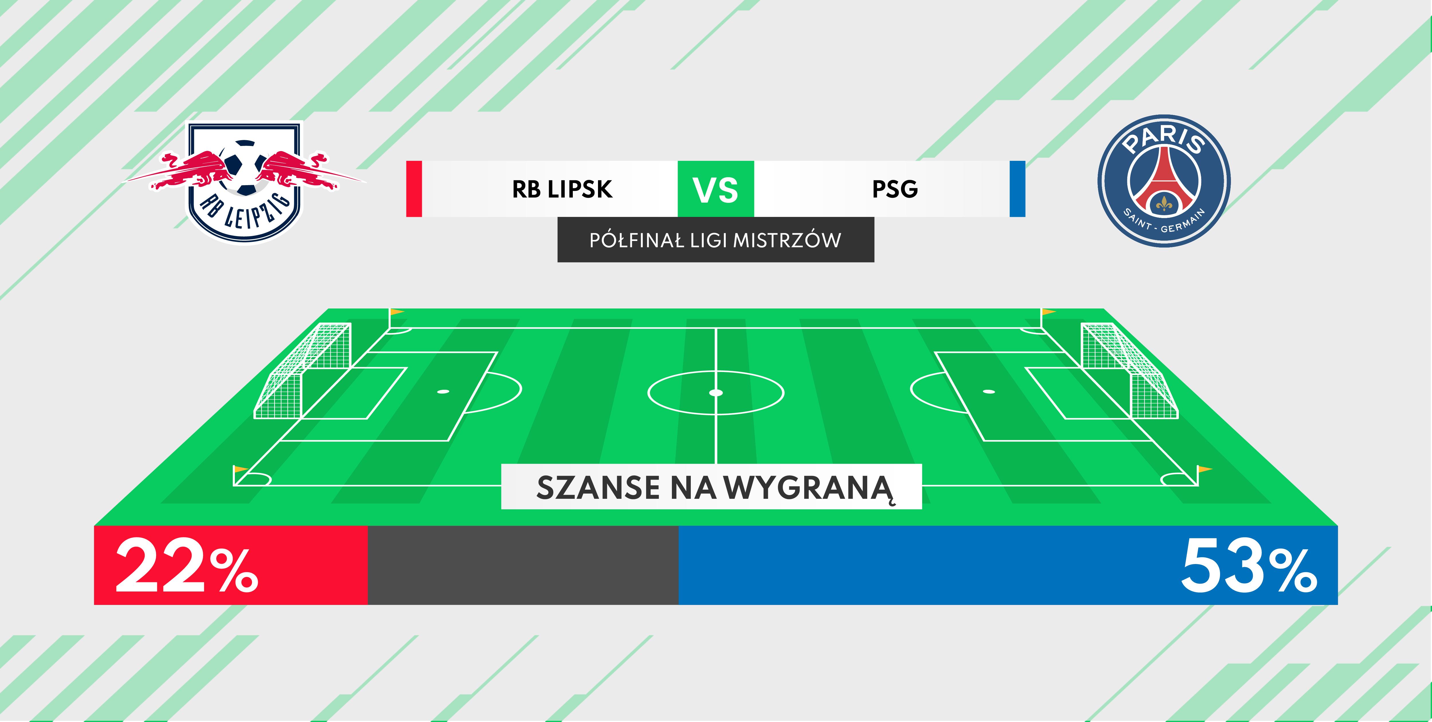 RB Lipsk - PSG