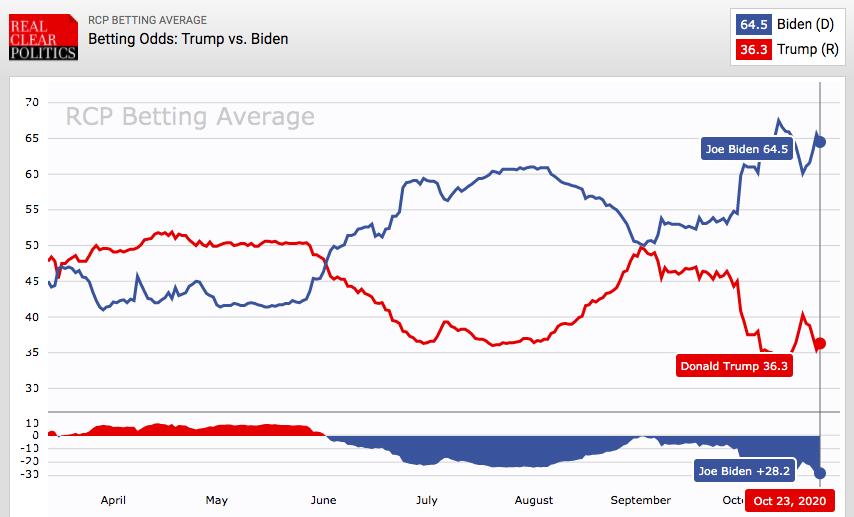 Trump - Biden - sondaże po debacie
