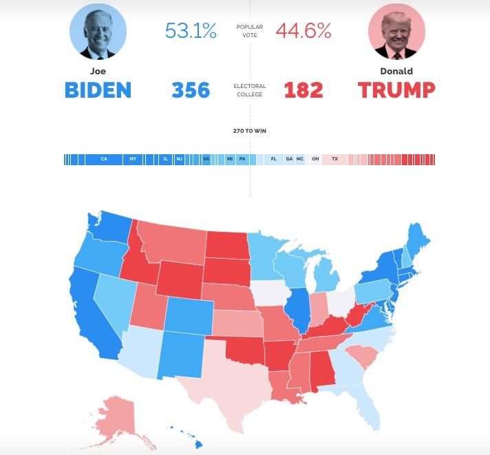 Joe Biden vs Donald Trump poparcie dla kandydatów