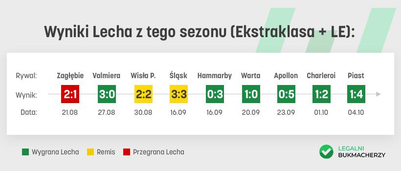 Lech Poznań - wyniki