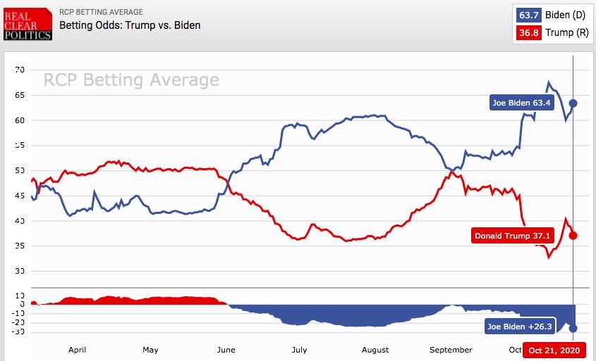Trump - Biden - sondaże USA
