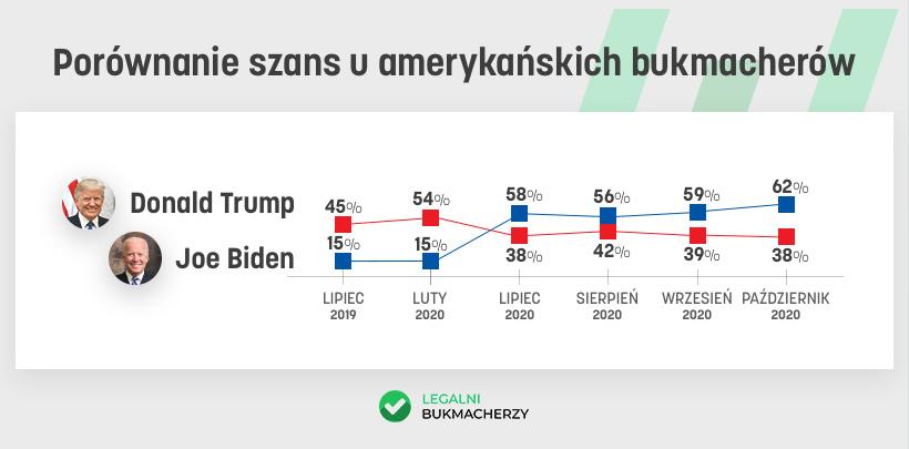 Kursy amerykańskich bukmacherów na wybory USA