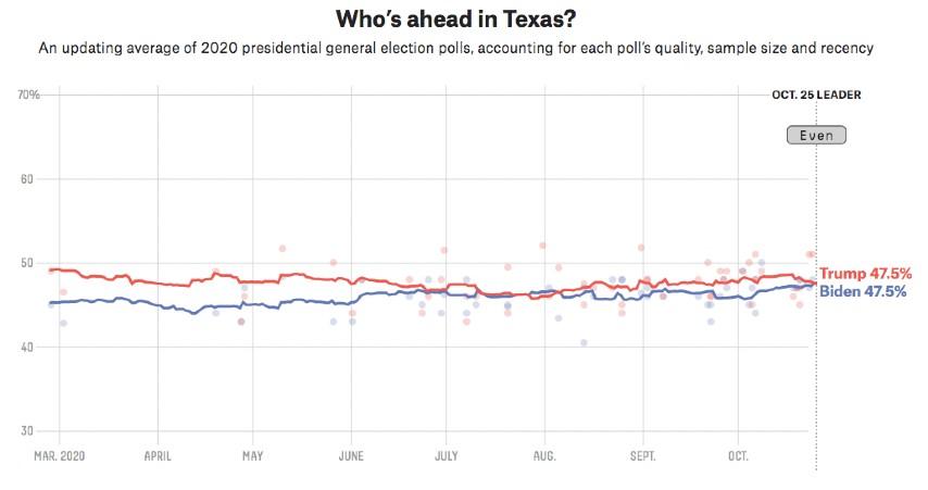 Teksas szanse kandydatów na prezydenta USA