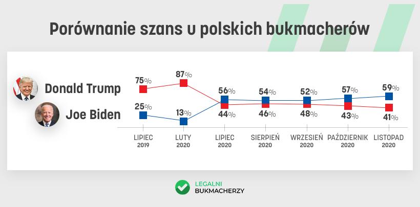 Wybory USA u polskich bukmacherów
