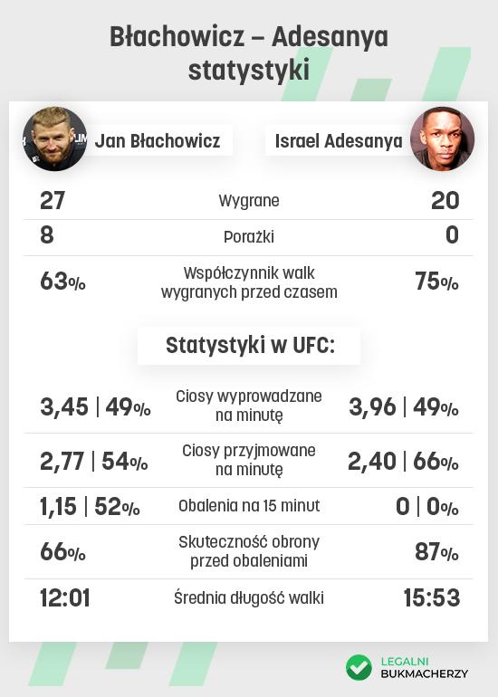 Statystyki zawodników: Jan Błachowicz - Israel Adesanya