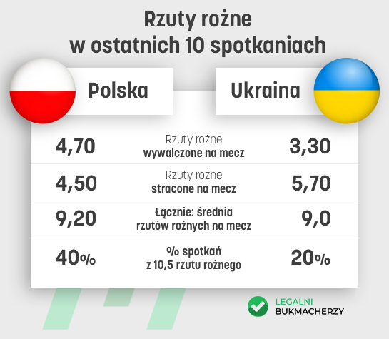 Polska - Ukraina - statystyki