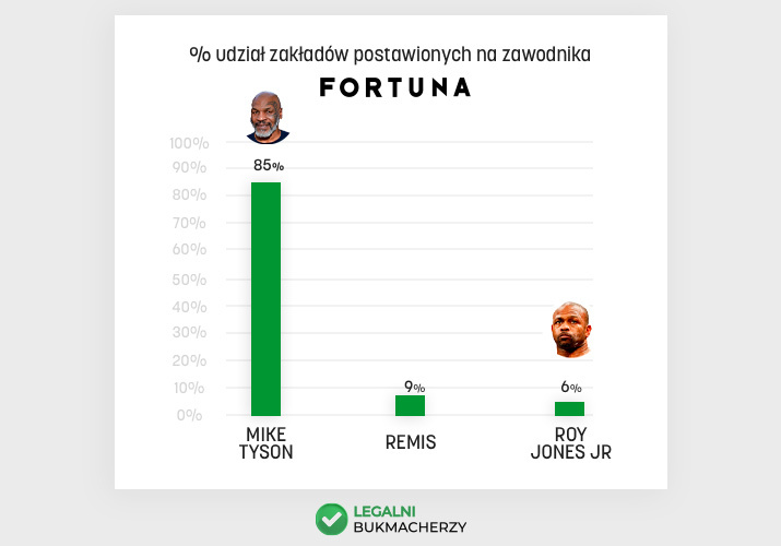 Tyson - Jones - zestawienie Fortuna
