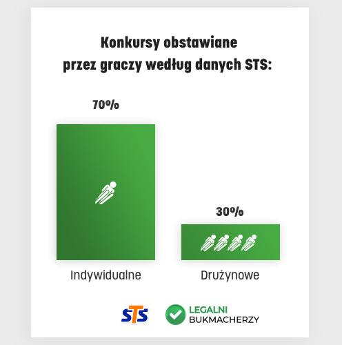 Skoki - częstotliwość obstawiania konkursów