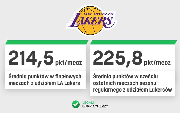 Średnia punktów Lakersów w Play Off i Sezonie regularnym