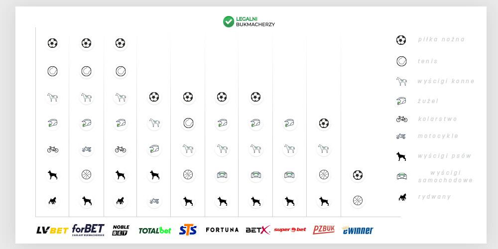 Sporty wirtualne u bukmacherów - dyscypliny