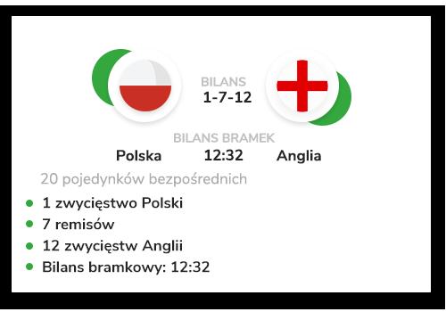 polska-anglia-statystyki