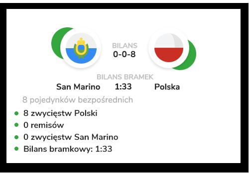 San-Marino-Polska-Statystyki