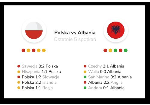 polska-albania-statystyki