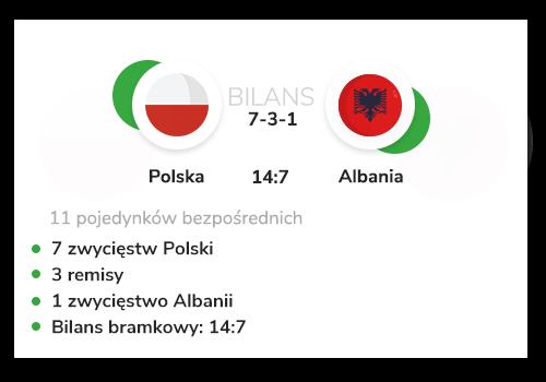 polska-albania-bilans